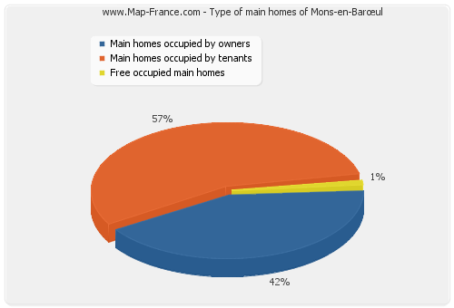 Type of main homes of Mons-en-Barœul