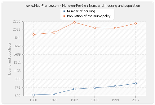 Mons-en-Pévèle : Number of housing and population
