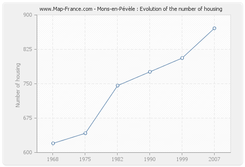 Mons-en-Pévèle : Evolution of the number of housing