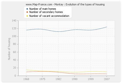 Montay : Evolution of the types of housing
