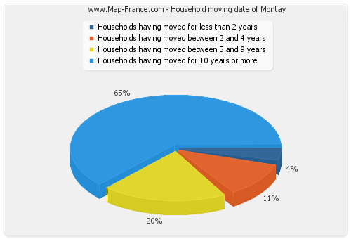 Household moving date of Montay