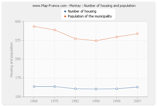 Montay : Number of housing and population