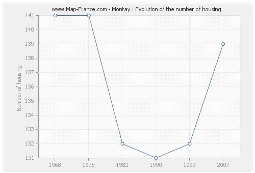 Montay : Evolution of the number of housing