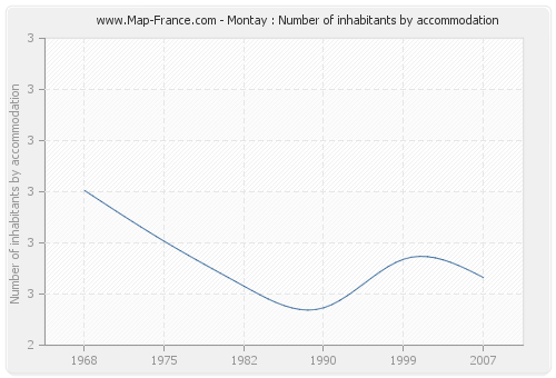 Montay : Number of inhabitants by accommodation