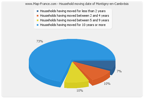 Household moving date of Montigny-en-Cambrésis