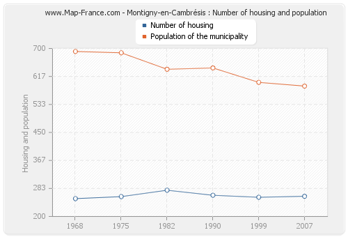 Montigny-en-Cambrésis : Number of housing and population