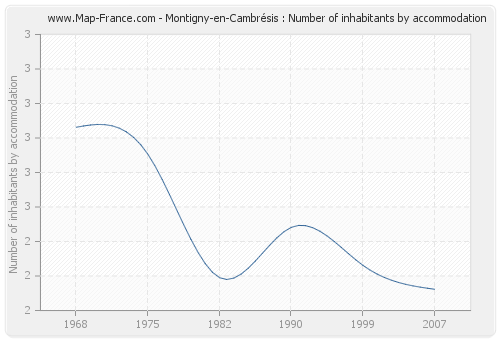 Montigny-en-Cambrésis : Number of inhabitants by accommodation