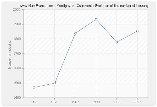 Montigny-en-Ostrevent : Evolution of the number of housing