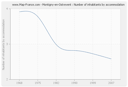 Montigny-en-Ostrevent : Number of inhabitants by accommodation
