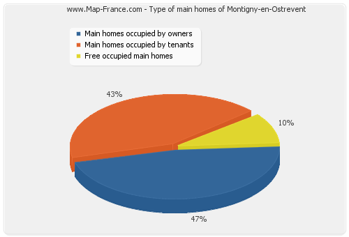 Type of main homes of Montigny-en-Ostrevent