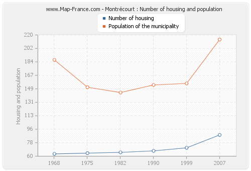 Montrécourt : Number of housing and population