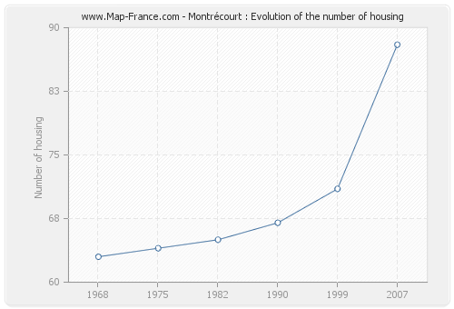 Montrécourt : Evolution of the number of housing