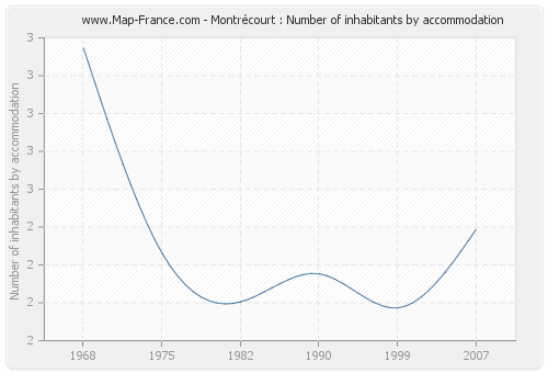 Montrécourt : Number of inhabitants by accommodation