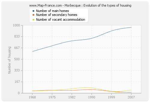 Morbecque : Evolution of the types of housing