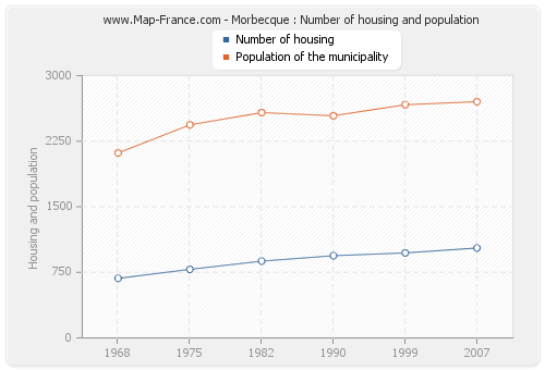Morbecque : Number of housing and population