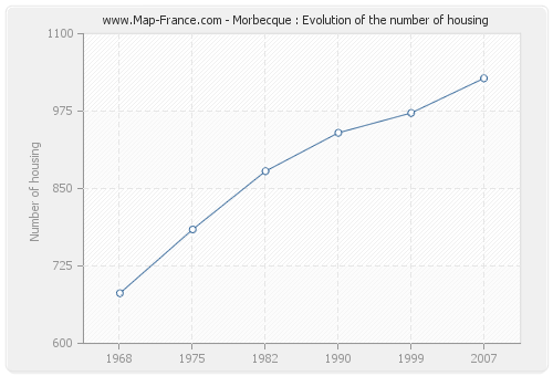 Morbecque : Evolution of the number of housing