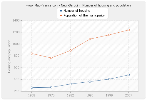 Neuf-Berquin : Number of housing and population