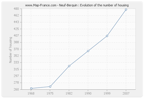 Neuf-Berquin : Evolution of the number of housing