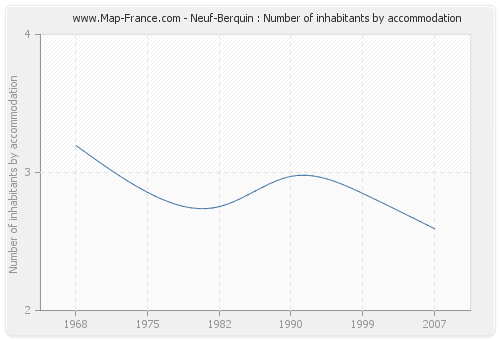 Neuf-Berquin : Number of inhabitants by accommodation