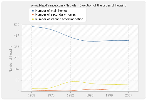 Neuvilly : Evolution of the types of housing