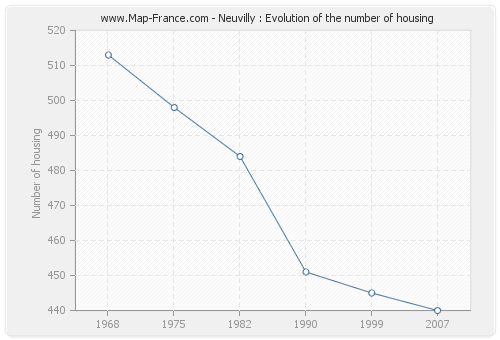 Neuvilly : Evolution of the number of housing