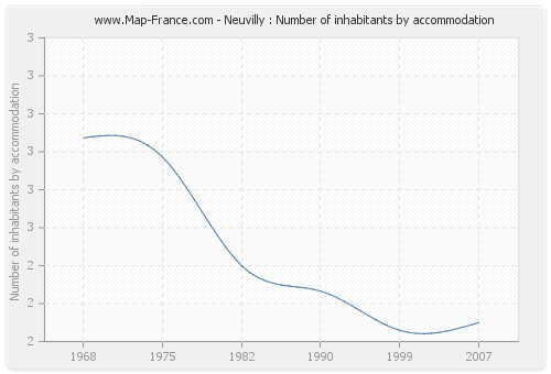 Neuvilly : Number of inhabitants by accommodation