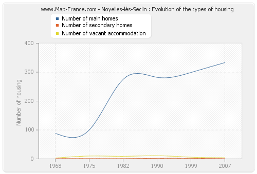 Noyelles-lès-Seclin : Evolution of the types of housing