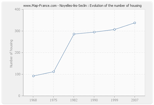 Noyelles-lès-Seclin : Evolution of the number of housing
