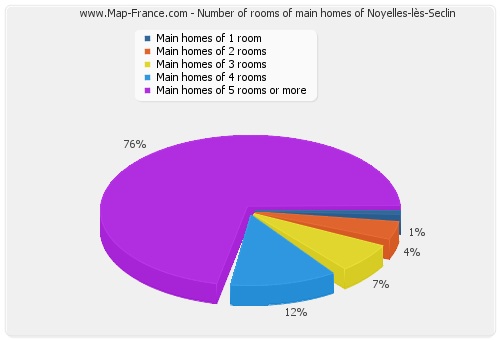 Number of rooms of main homes of Noyelles-lès-Seclin