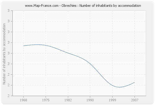 Obrechies : Number of inhabitants by accommodation