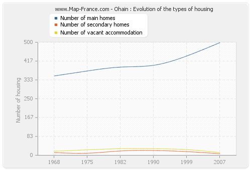 Ohain : Evolution of the types of housing