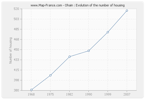 Ohain : Evolution of the number of housing