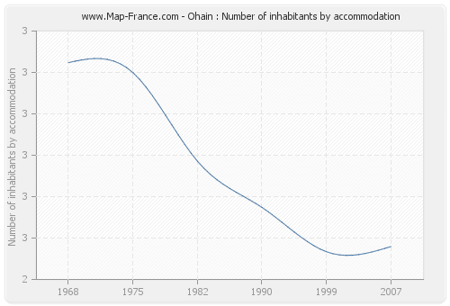 Ohain : Number of inhabitants by accommodation