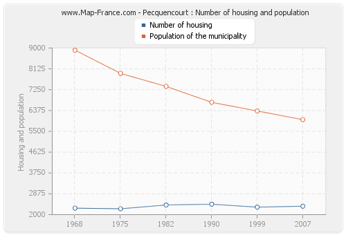 Pecquencourt : Number of housing and population