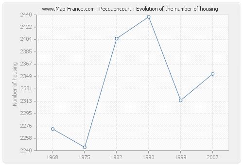 Pecquencourt : Evolution of the number of housing