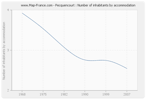 Pecquencourt : Number of inhabitants by accommodation