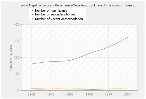 Péronne-en-Mélantois : Evolution of the types of housing