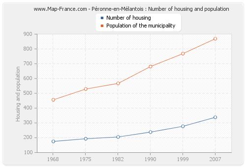 Péronne-en-Mélantois : Number of housing and population