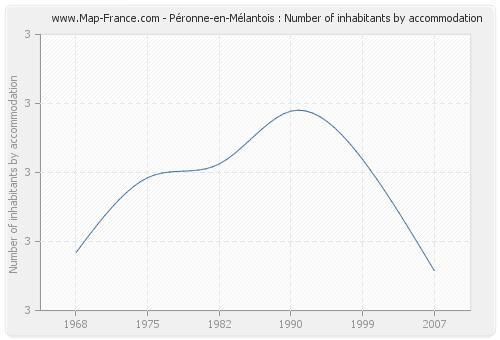 Péronne-en-Mélantois : Number of inhabitants by accommodation