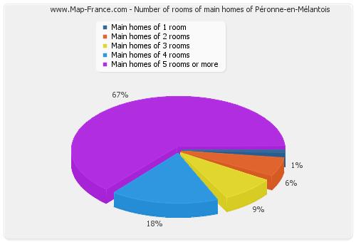 Number of rooms of main homes of Péronne-en-Mélantois