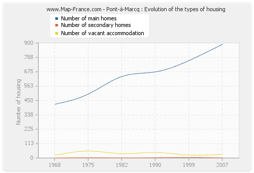 Pont-à-Marcq : Evolution of the types of housing