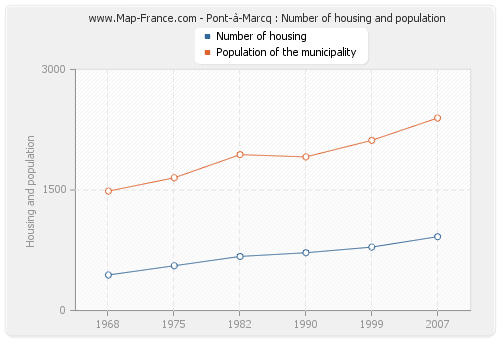 Pont-à-Marcq : Number of housing and population