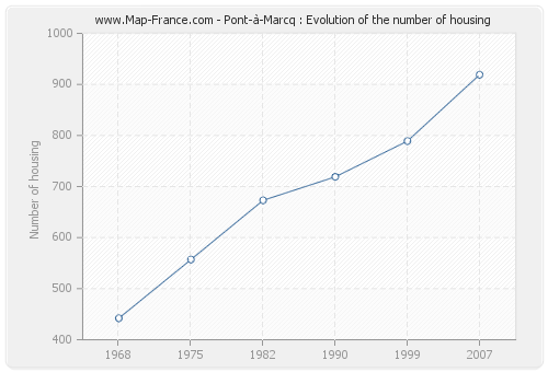 Pont-à-Marcq : Evolution of the number of housing