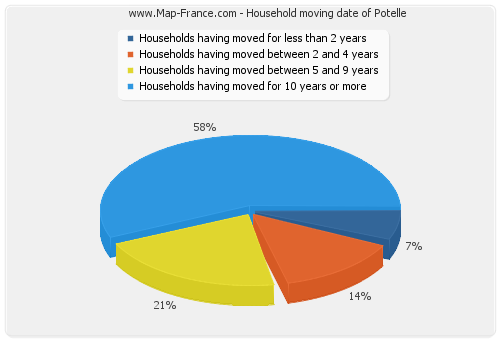 Household moving date of Potelle