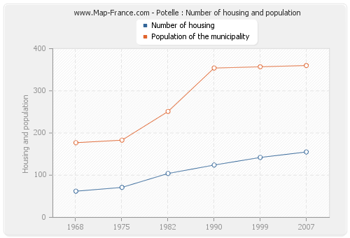 Potelle : Number of housing and population