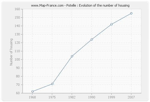 Potelle : Evolution of the number of housing