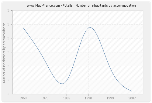 Potelle : Number of inhabitants by accommodation