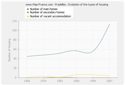 Pradelles : Evolution of the types of housing