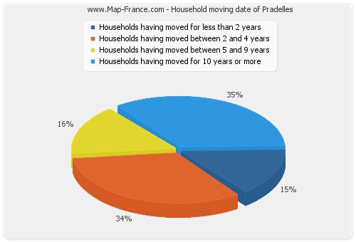 Household moving date of Pradelles