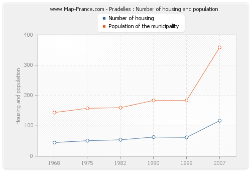 Pradelles : Number of housing and population